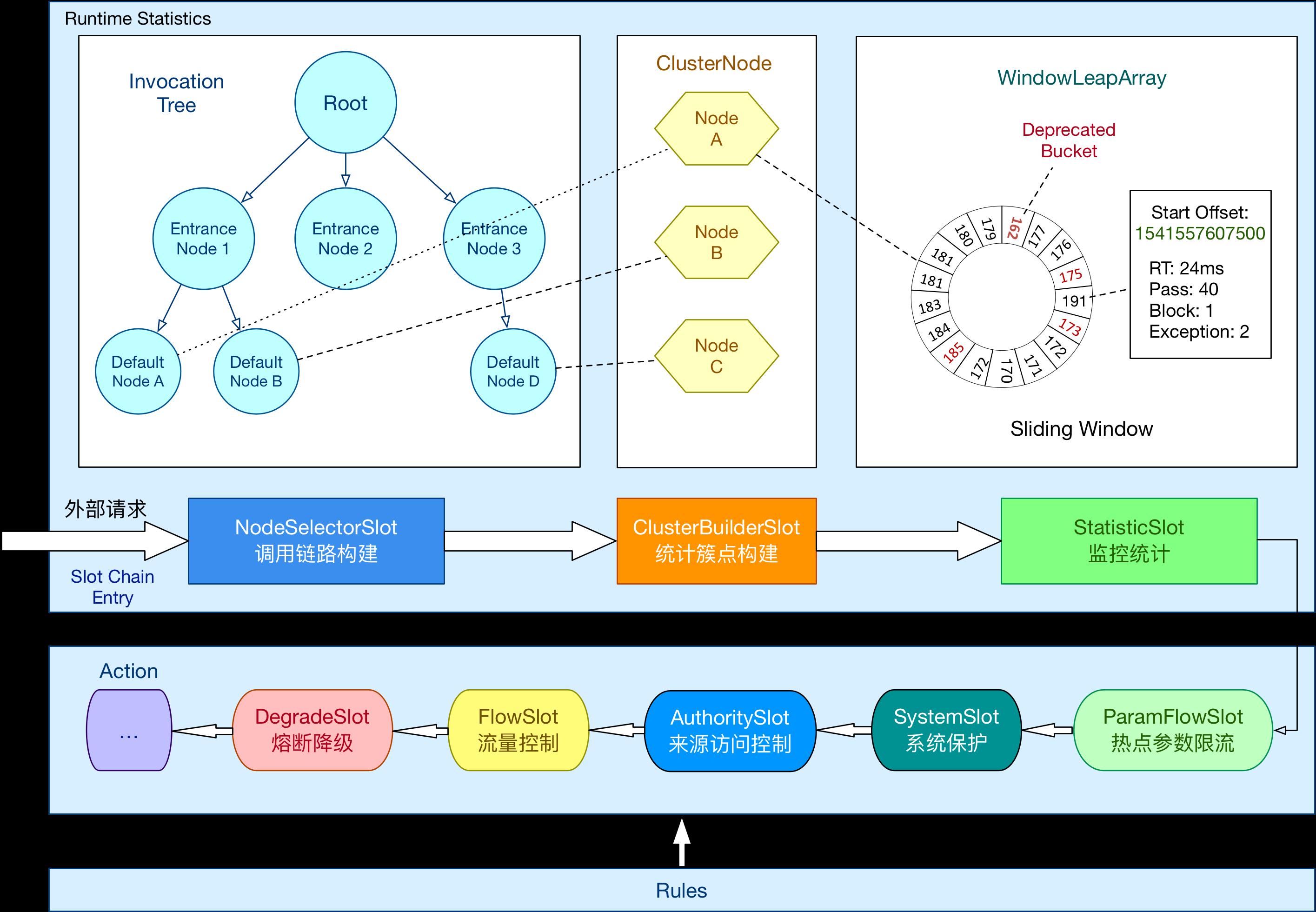 总体框架图