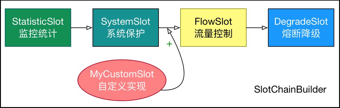自定义处理流程