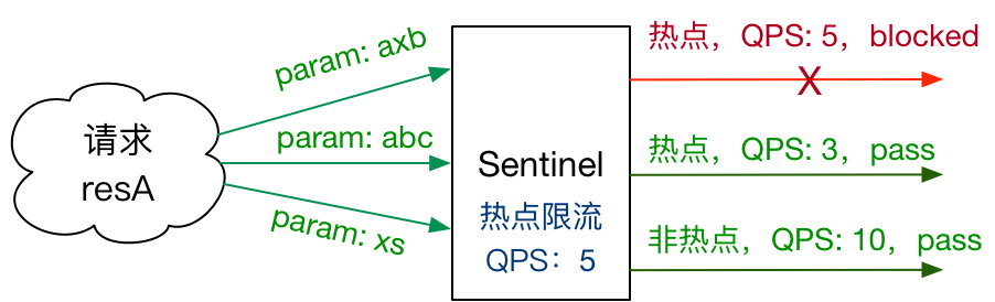 sentinel-hot-param-overview